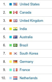 Readers - top 10 countries